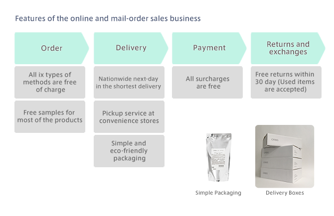 Features of the online and mail-order sales business