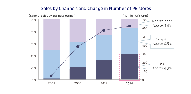 Sales by Channels and Change in Number of PB stores